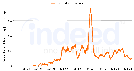 Chart of Hospitalist job growth in Missouri
